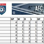 The results have been updated. The Mighty Oak remain atop the table! https://t.co/VSdrnBqR2A #StrengthInTheOak https://t.co/3cZK9PBPkr