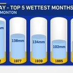 Going into today - this was the 5th-wettest MAY for #yeg .  Well move up to 4th after todays rainfall. #yegwx https://t.co/hoBkBgulfx