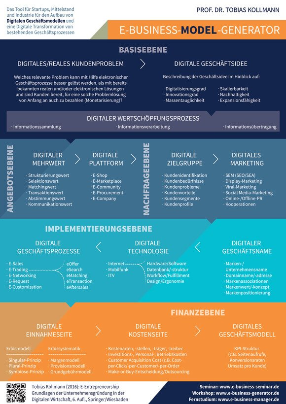 eBusiness-Model-Generator: Ein Canvas für #Digital #Startups by @Prof_Kollman @DStartups https://t.co/JWFQ205Qj2 https://t.co/SPMlyPPfVr