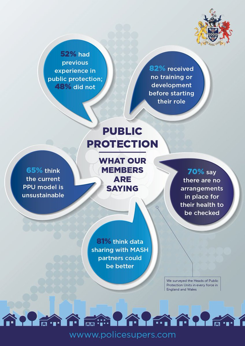 Here's what our members working in PPU told us in a recent survey. Full report and results on our website tomorrow. https://t.co/GsEzZF798Y