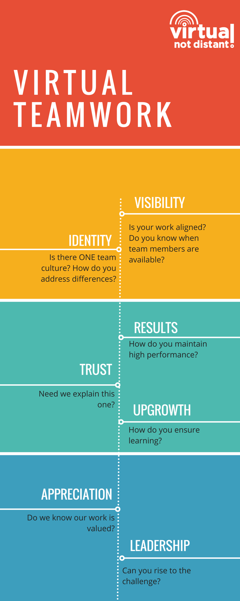The seven areas of virtual teamwork. (Click on image to expand.) #virtualteams #management https://t.co/82zuVOr4lE