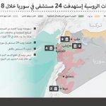 الغارات الروسية إستهدفت 24 مستشفى في #سوريا خلال 8 أشهر https://t.co/lkbGzO25bm https://t.co/AkTDFs04pa