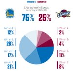 The #NBAFinals matchup is set and BPI gives the @warriors a 75% chance to win the title: https://t.co/w7IkcsZ8Ys https://t.co/XgT12ioXlh