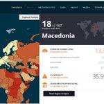 Ова е #Македонија на листата на #МодерноРопство. На 18. место во светот и 1. во Европа според % од население. https://t.co/IQf0NU14cy