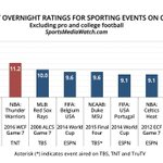 Three of highest 10 Sports TV ratings on Cable All-Time were UK games https://t.co/crDETndP5A