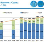 2016 Vancouver homeless count: 1,847 homeless. 1,308 in shelters 539 on streets. Highest since count began. #vanpoli https://t.co/z8htqxRlGs