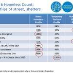 Details Vancouvers 2016 homeless: 1/4-1/3 of ppl in shelters r employed. 44% street homeless r aboriginal. #vanpoli https://t.co/eVOnNZL3hC