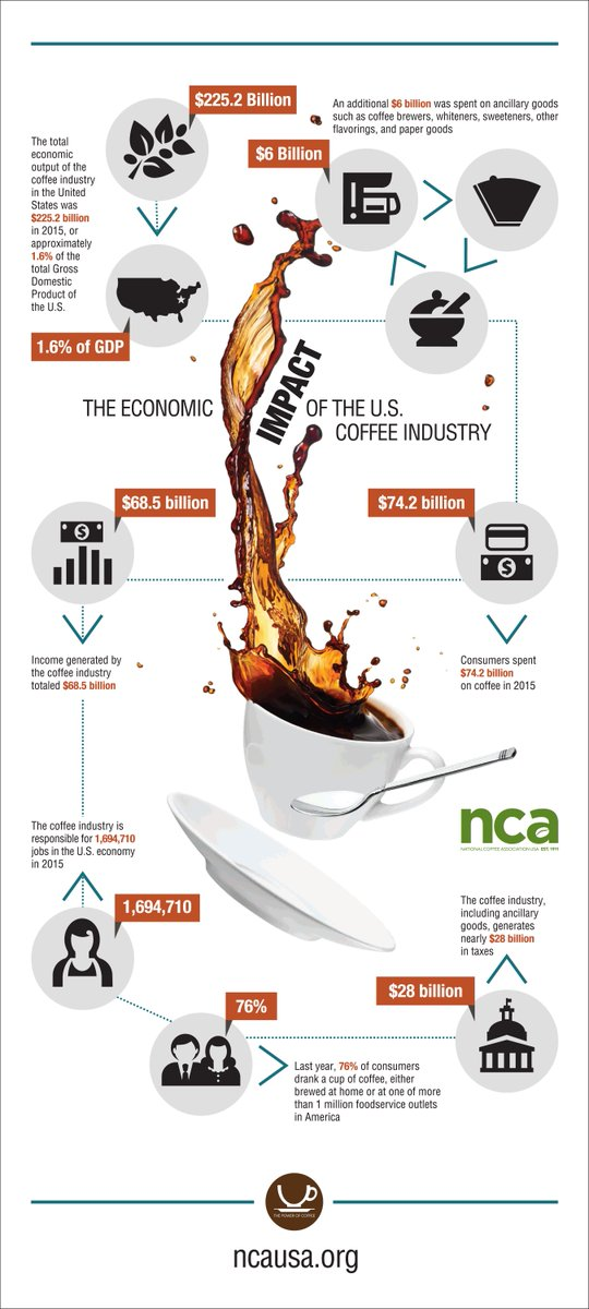 Little bean, big impact. $225b big. New #infographic from @nationalcoffee on the economic impact of coffee in US. https://t.co/miICaNZHo8