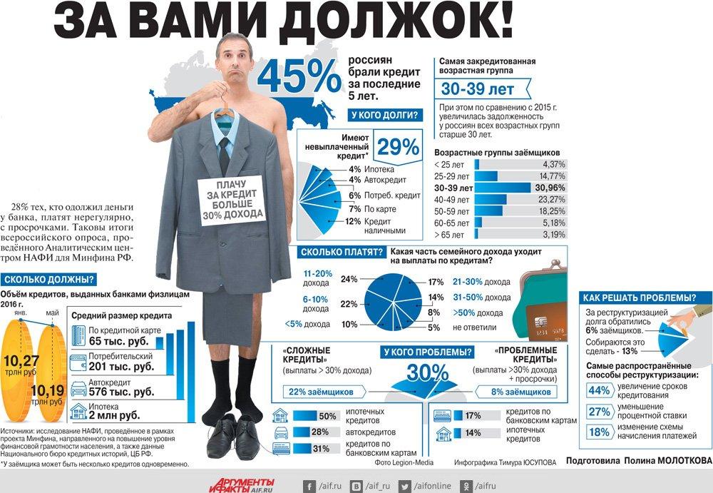 проценты по кредиту на медицину в томске людям больше всего