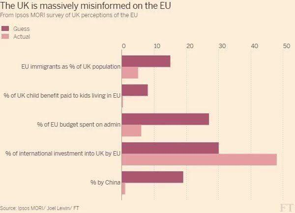 Don't trust either side on EU ref? Fine. But at least look at the FT before you decide (via https://t.co/zGwvnxfnCL) https://t.co/zFWuLf7mbF