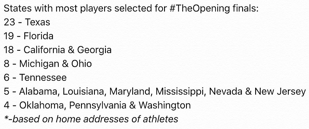 With the roster of 166 set for #TheOpening finals, here's a look at which states produced the most invites #GOTOPEN https://t.co/6UBxtEXsJI