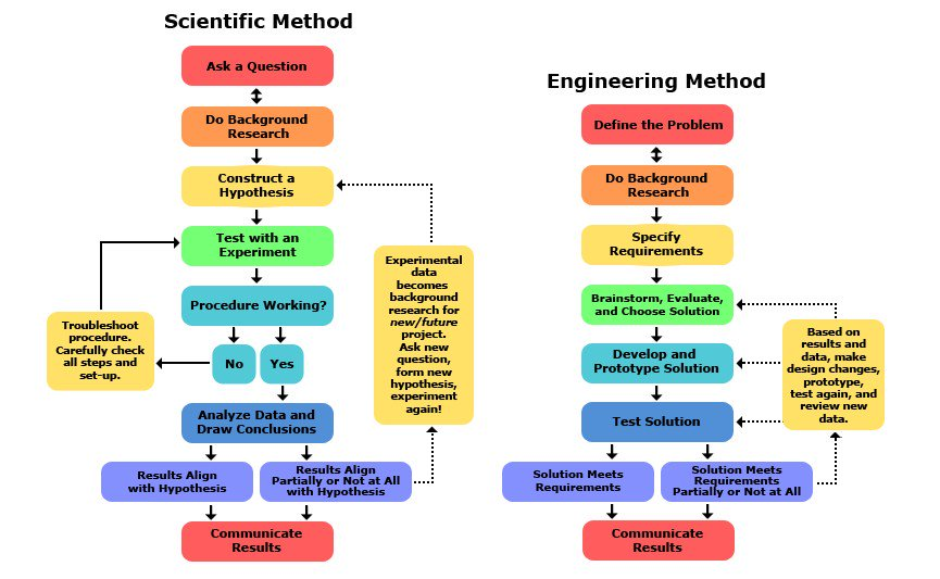 Applying to be a #DataScientist? Know how to apply the Scientific and Engineering Methods #LearnTheBasics https://t.co/Zz1mp4JWp1