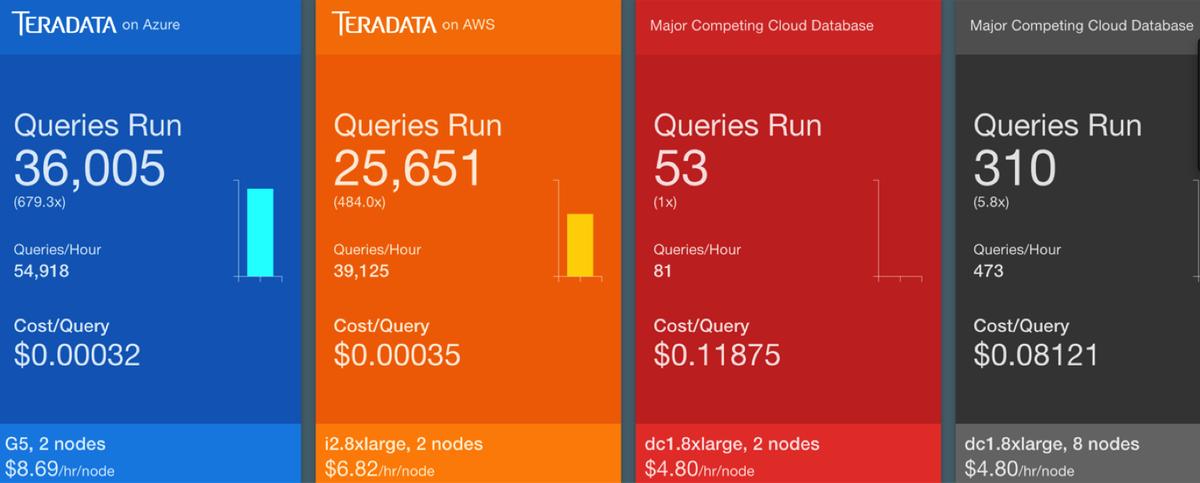 @teradata wins most queries in 40 minutes on 3 TB #TD3PI. https://t.co/uEi32DKA0w