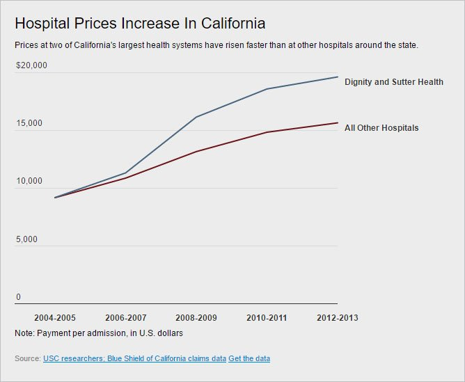 Prices at 2 of CA's largest health systems are nearly $4,000 higher than at other hospitals. https://t.co/0VZ20ggvGw https://t.co/ulRMf38HRs