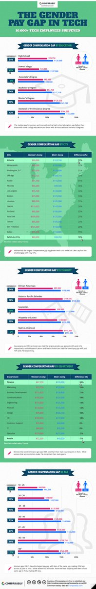 The Gender Pay Gap in Tech by: Age, Ethnicity, Education, Department & City on @Comparably https://t.co/YlvBiICeZo https://t.co/VN7a3uITMC