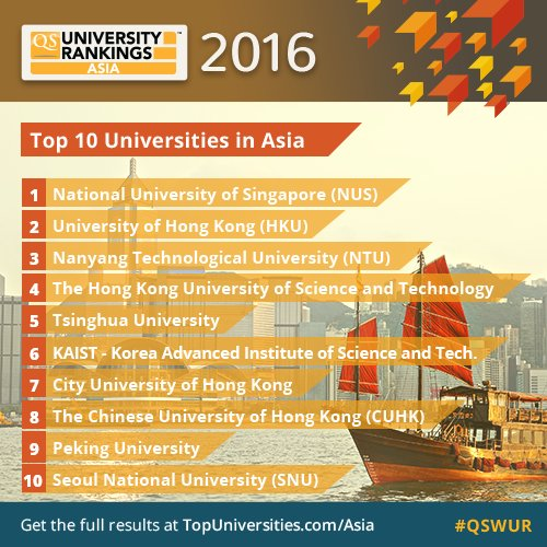 Out Now - QS University Rankings: Asia 2016!