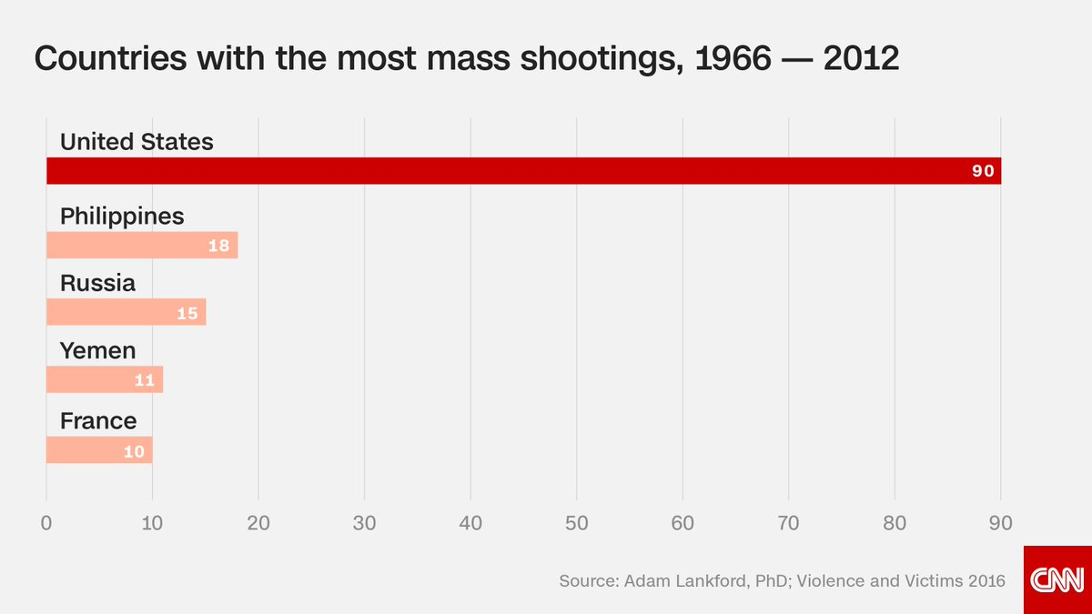 While the U.S. has 5% of the world's population, it had 31% of all public mass shootings. https://t.co/1aGmqgdidf https://t.co/IMAeh0yFgR