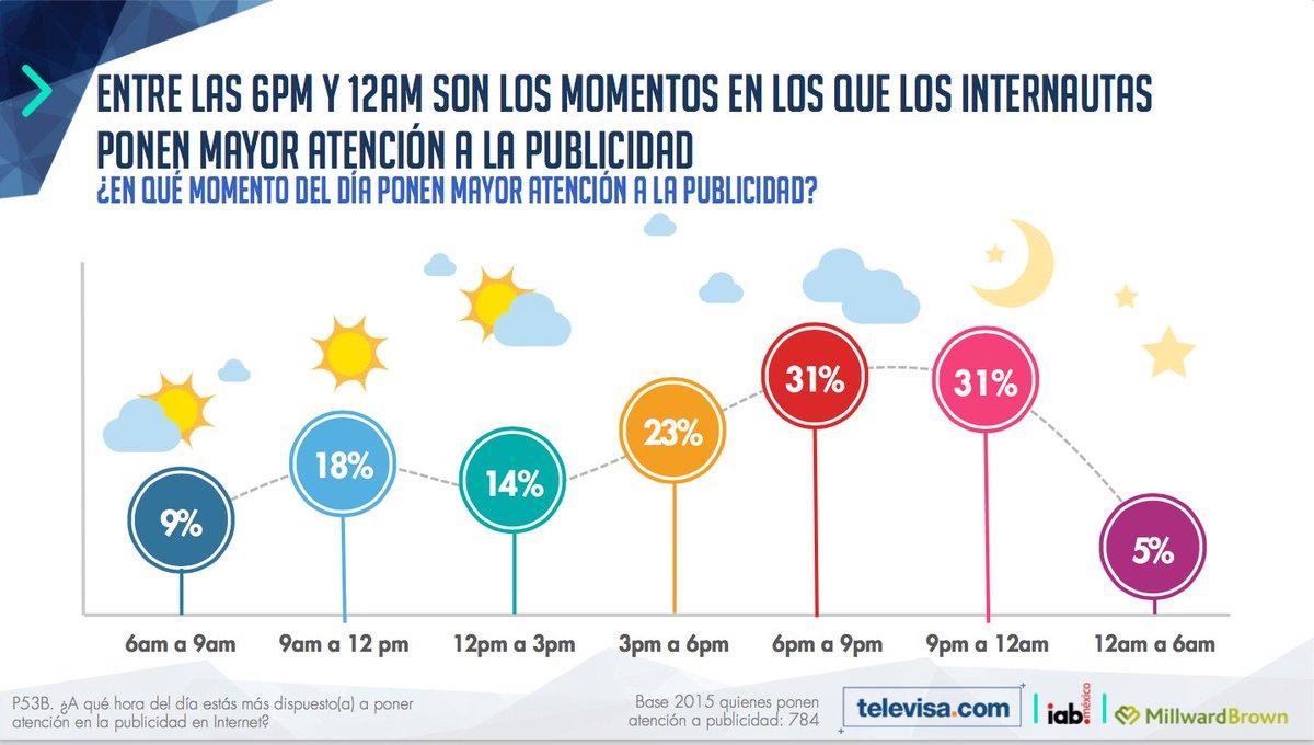 ¿En qué momento del día las personas ponen mayor atención a la publicidad en internet? vía @IABMexico @MB_Mx https://t.co/ITHZ6RPBTn
