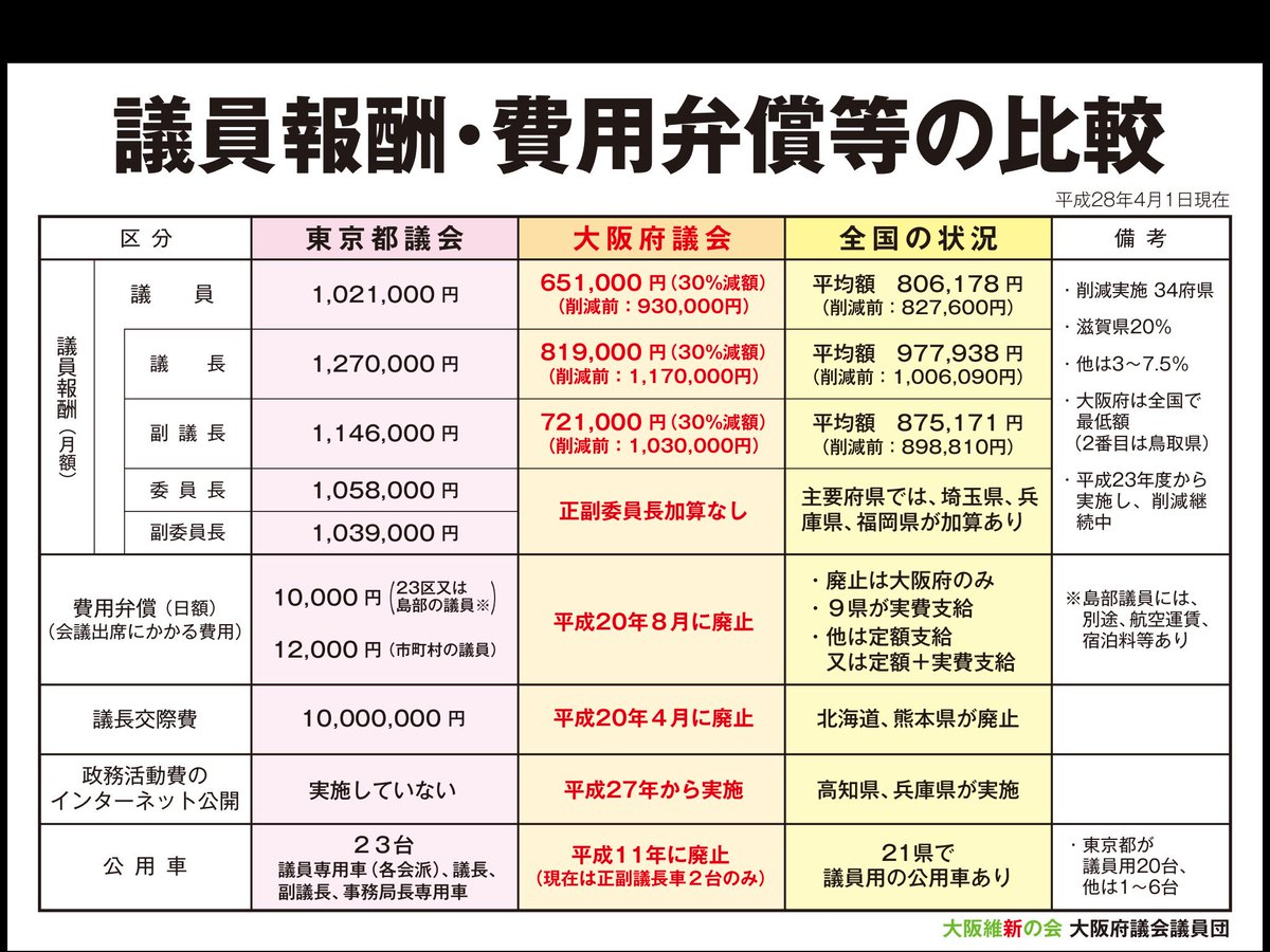 舛添知事が辞職願を提出した。しかし東京都議会はこれで終わりにしてはいけない。次は厳しく追及していた都議会議員だ。自らの厚遇が適切なのか、考えてみる必要があるだろう。 https://t.co/NdDffRasno