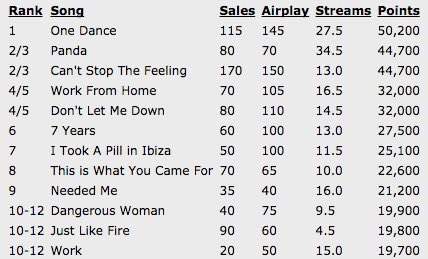 """Guys stream """"Work"""" more often we need to have 3 singles in the top 10. We are so close!! https://t.co/msroQVO4Sd"""