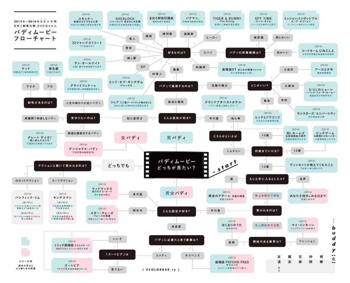 最近バディムービーに目覚めた方のために、バディ要素が楽しめる近年の映画だけ集めた「バディムービーフローチャート」作ったのでご参考までにどうぞ! https://t.co/rjQAjlmygV