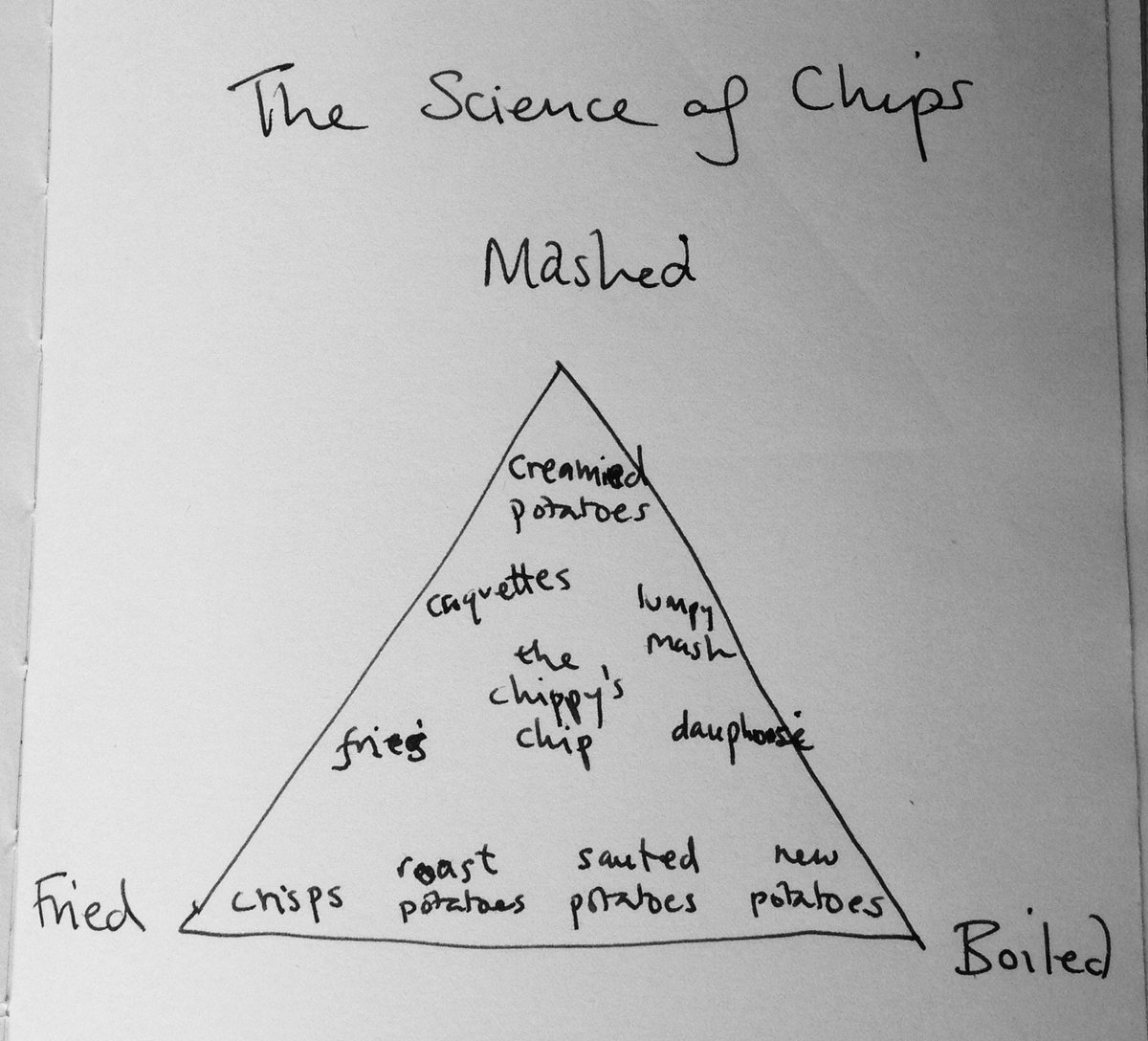 Here's my phase diagram for chips. If you want to know more come to @cheltfestivals Science Festival next week... https://t.co/7uSmS1kc50