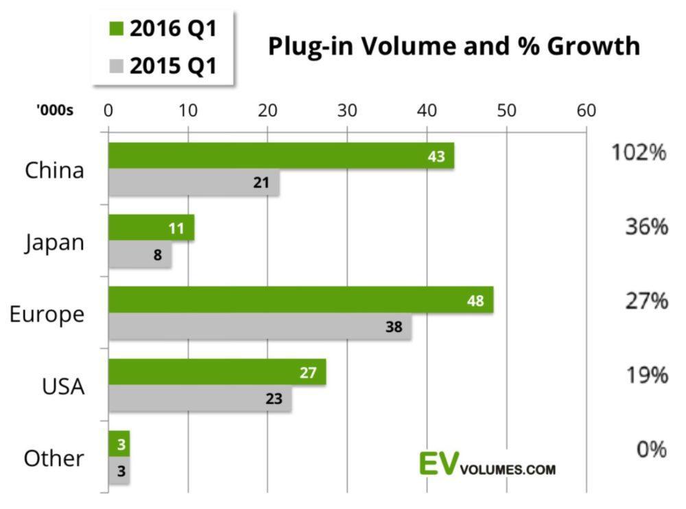 Electric Car Sales Increased 42% Globally In Q12016 https://t.co/FYwRDBCf3Q https://t.co/UKE31O8dja