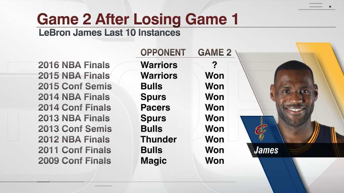 lebron james teams have a history of bouncing back after losing