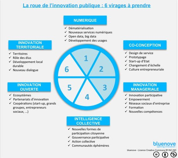 [Bibliobsession] Du design thinking à l'innovation publique en communs - https://t.co/iyCKLHfuYl https://t.co/U8ENqmA77d