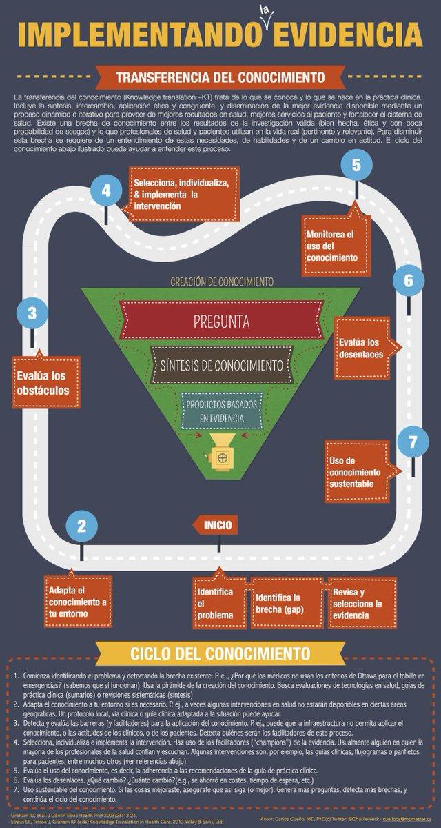 """¿Cómo sucede la transferencia del conocimiento?. """"Ciclo del conocimiento"""" #infografia @Learnsity #formacion https://t.co/UcEawsqKxC"""