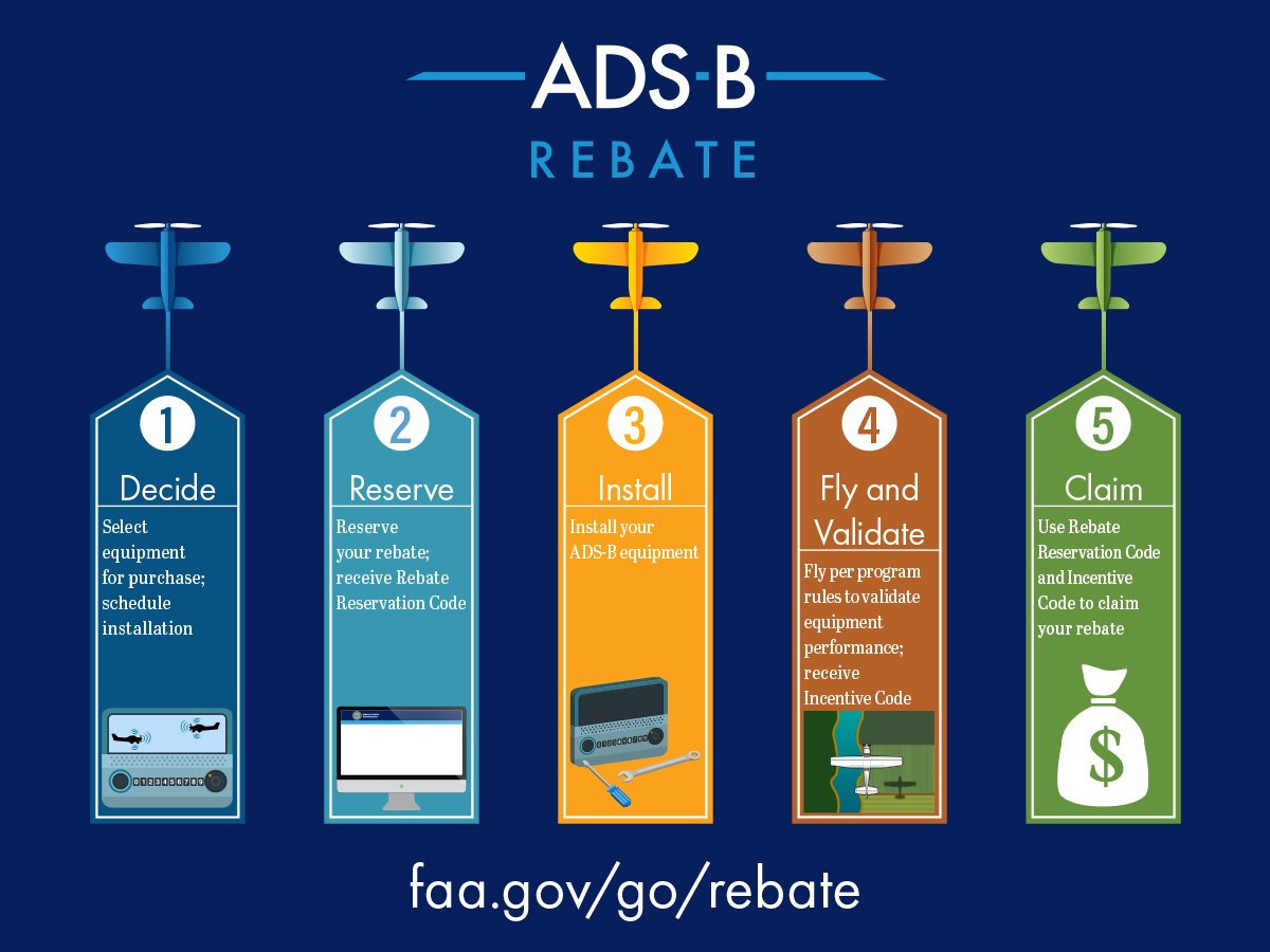 RT @USDOT: New FAA Rebate Program Allows Pilots to Experience NextGen Safety Benefits