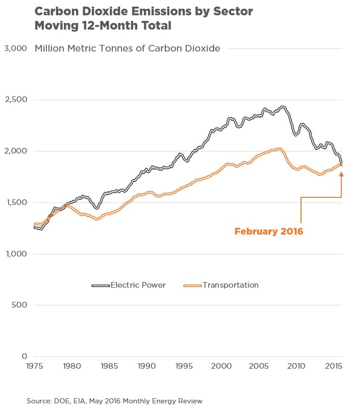 Power plants are no longer America's biggest climate problem. Transportation is. https://t.co/OYLYZhgFVj https://t.co/i4ua7kkUV9