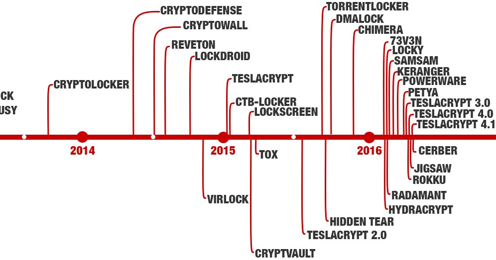 Recopilación de todos los ransomware y su decryptor https://t.co/csp4KpvuWp https://t.co/ip3TyeapvI