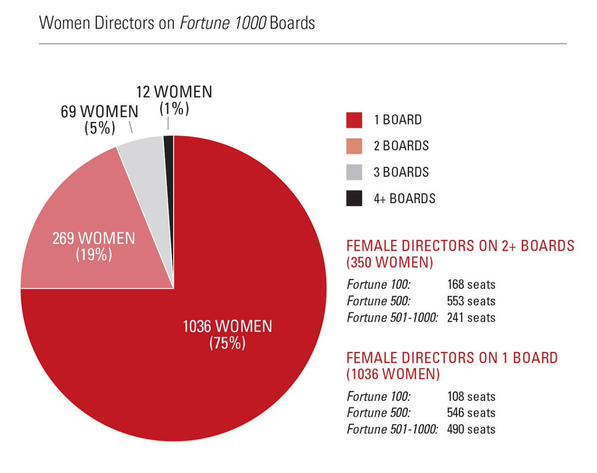 Contrary to popular belief, Fortune 1000 board seats held by #women not monopolized by an elite group of individuals https://t.co/ottDaEADKp