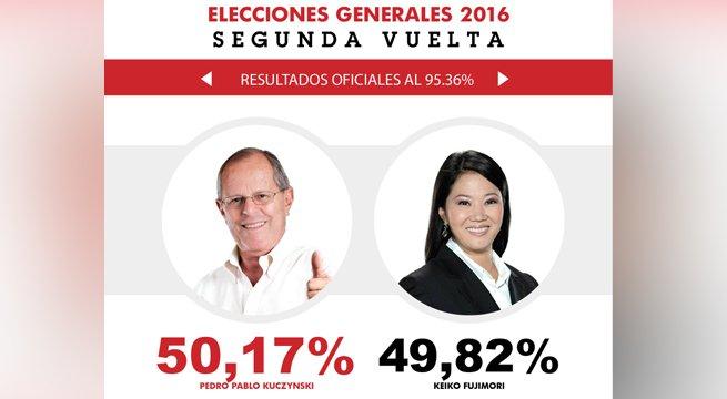 #PD16 ¡URGENTE! PPK obtiene 50,17 % y Keiko Fujimori 49,82 % en nuevo reporte de la ONPE https://t.co/XRAP9UMoqn https://t.co/Hkb9guPm5Y