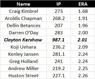 Your ridiculous Kershaw fact of the day: ERA leaders (min 200 IP) since 2012 are all one-inning RP, except, well: https://t.co/XuEjFmKnRB