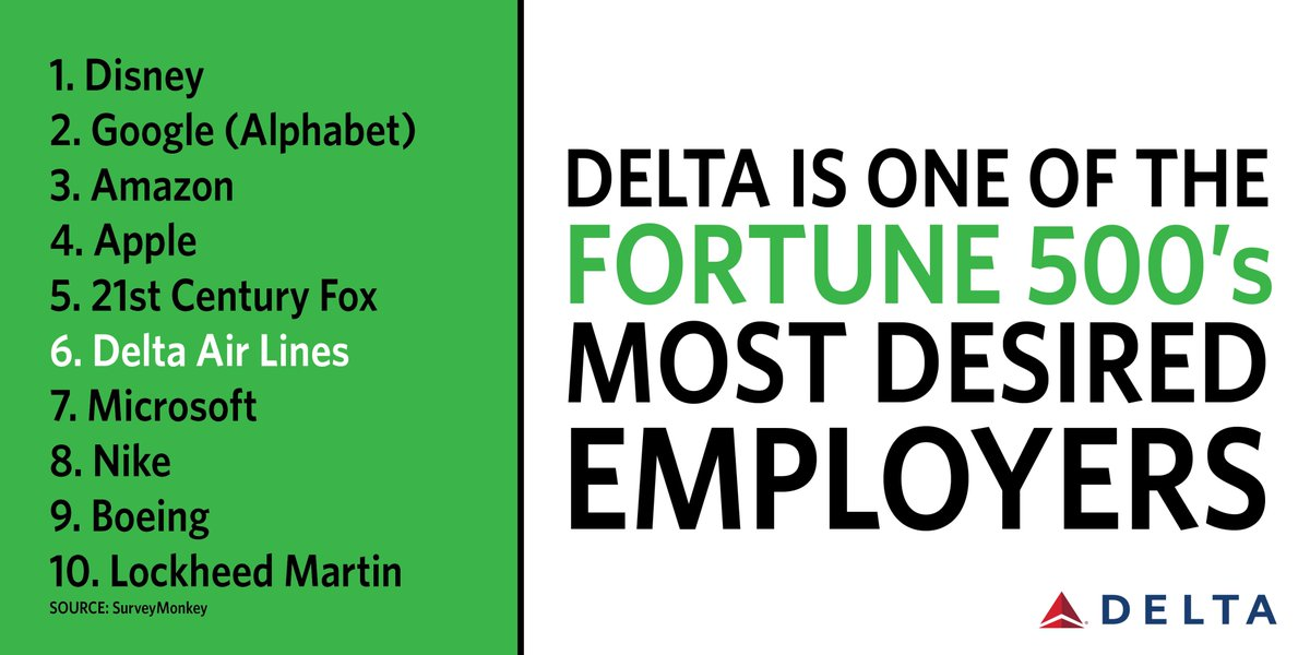 New poll reveals @Delta is one of the Fortune500's most desired employers | Delta News Hub