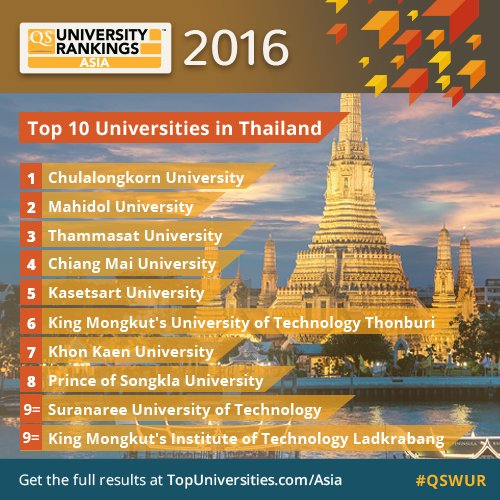 Which universities made the Thai top ten?
