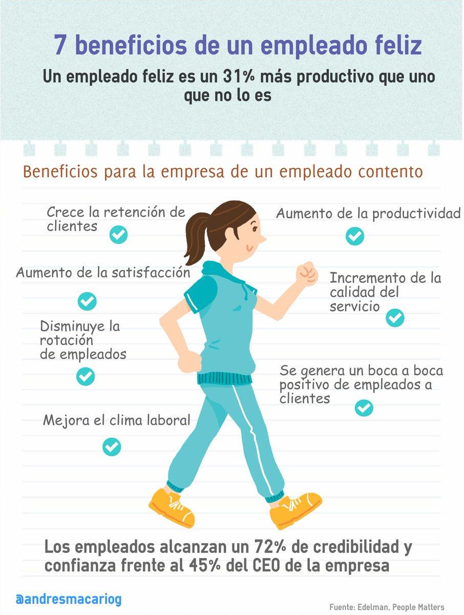 Un empleado feliz es un 31% más productivo que uno que no lo es #RRHH @andresmacariog https://t.co/dQ6seWMREB