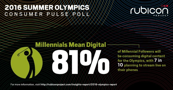 71% of millennials will watch #Rio2016 on mobile. Full results of @RubiconProject's survey: https://t.co/BSmdKfWI2D https://t.co/GRPecmTFkR