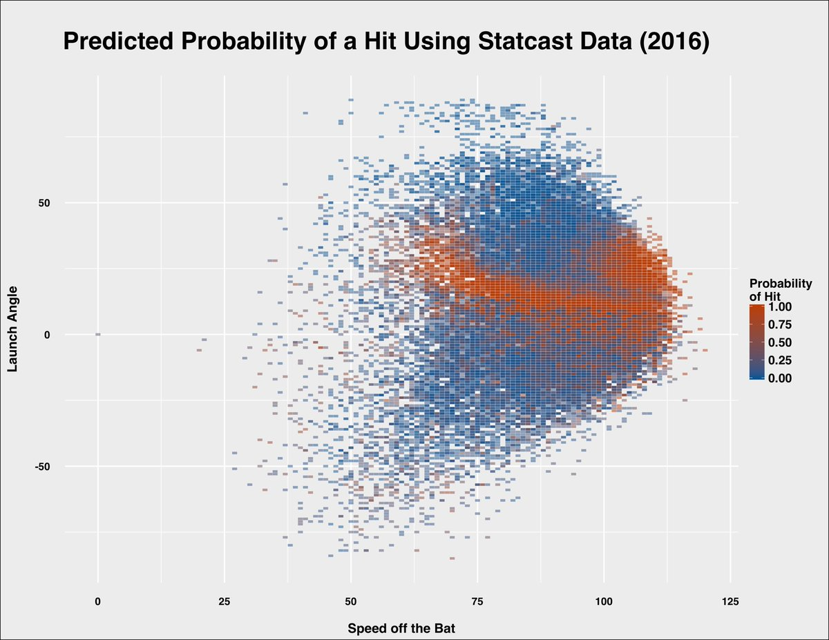 Based on my model, here are graphed predicted probabilities of a hit based on @statcast #rstats https://t.co/XwRXsZu1jB