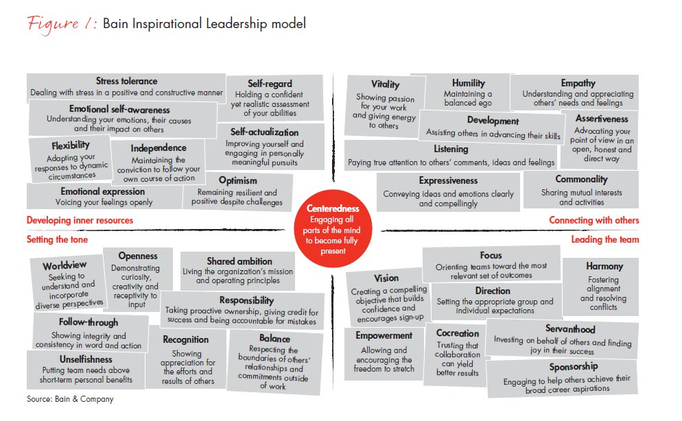 Bain's research identified 33 behaviors that were the most powerful in contributing to inspiration https://t.co/ArwHO3VBJT