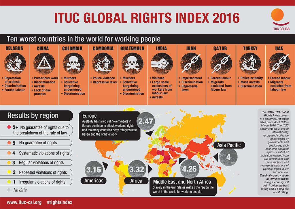 ITUC Global #RightsIndex: Cambodia, India, Iran & Turkey join the ranking of 10 worst countries for working people https://t.co/KgJwVFPhgS