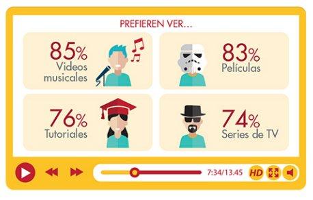 Videos musicales (85%), películas (83%) y trailers de películas (81%) son los contenidos más vistos en video digital https://t.co/ae9QvSOYvF