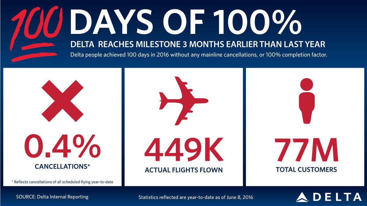 .@Delta logs 100 days without a canceled flight, ahead of 2015 pace.