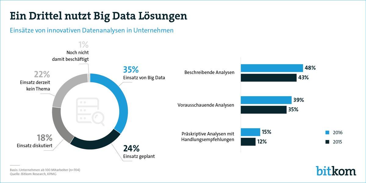 Jedes dritte Unternehmen in Deutschland nutzt #BigData. Studie von @BitkomResearch @KPMG_DE https://t.co/5yFH5b7gYr https://t.co/IqpeFdzTTn