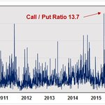 RT @RussellRhoads: $VIX Call / Put ratio 1/1/10 - 6/9/16 - all time high 13.7 on 5/11/16 (I know it's backwards) @options @optionpit https:…