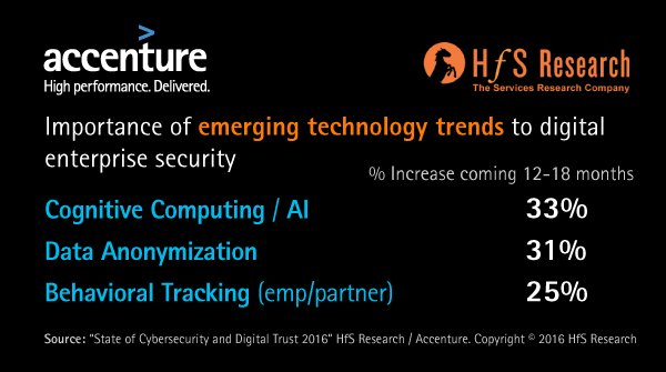 Cybersecurity is about to get smarter. A lot smarter.  via @HfSResearch @AccentureSecure State of Cybersecurity 2016 https://t.co/nFayM2p7Jk