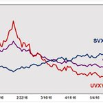 RT @RussellRhoads: Weekly YTD $VXX $UVXY $SVXY performance update https://t.co/xFjn7cw8DO