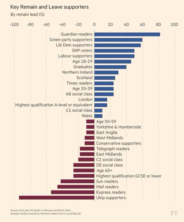 Brexit demographics from the FT... https://t.co/o2Gc7ngUwR